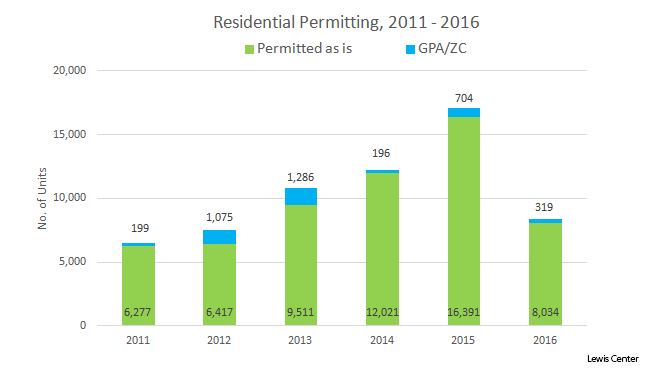 Residential Permitting