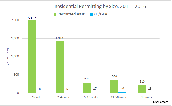 residential permitting by size